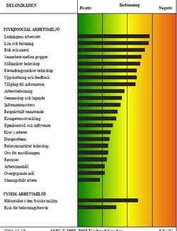 Stressprofil-psykosocialarbetsmiljö-arbetslagsutveckling-Barbro-Bronsberg